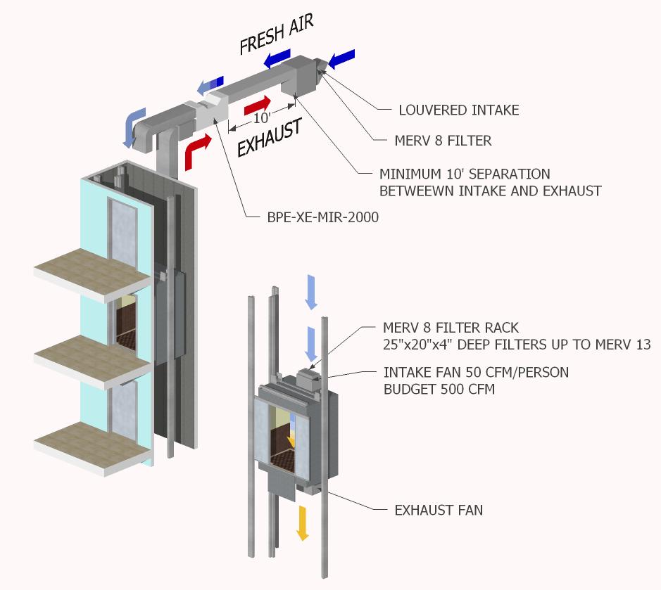 COVID-19 Precautions on Elevators